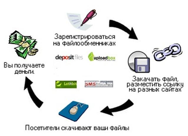 файлообменик