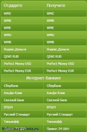 Как вывести или потратить Webmoney?