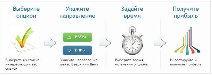 Честные бинарные опционы на Binarium