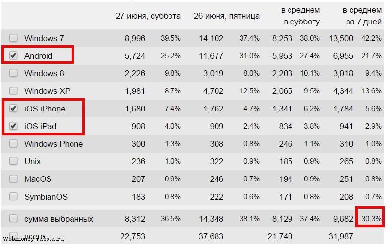 Оптимизация сайта под мобильный трафик