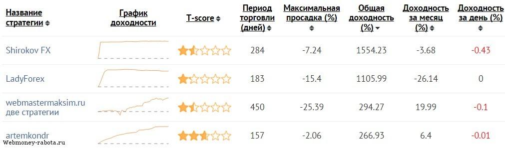 ПАММ счета, рейтинг лучших