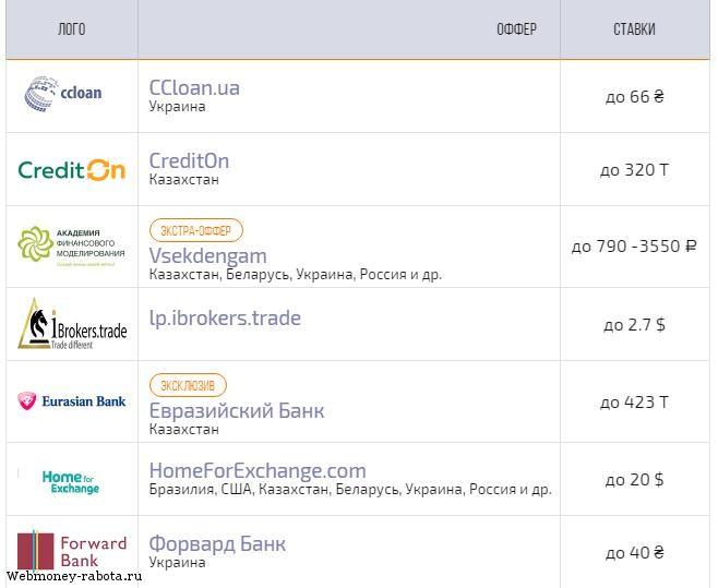 Заработок в интернете на кредитах поиск форум о заработке в интернете