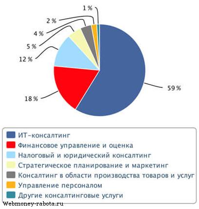 Как заработать первый миллион рублей с нуля без вложений