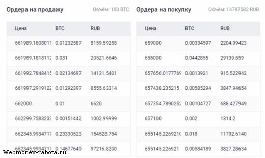 Как купить Биткоины за рубли онлайн?